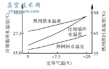 冷却循环水温度与热网水温度的关系