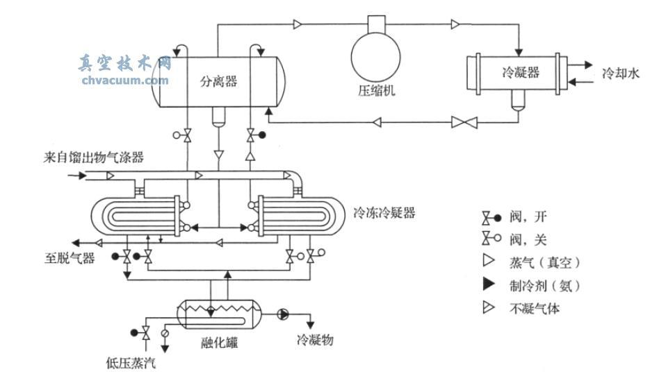 干式-冷凝真空脱臭系统在食用油精炼过程中的应用