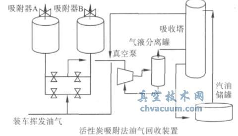螺杆真空泵的工业应用