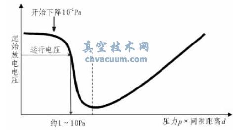 电压等级和起始放电压力的关系(帕邢曲线)