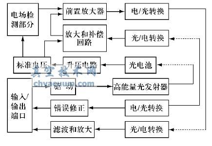传感器电路结构图