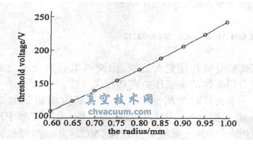 加速栅极孔半径与电子反流阀值电压的关系