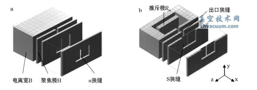 SIMION 8.0 中的离子源模型