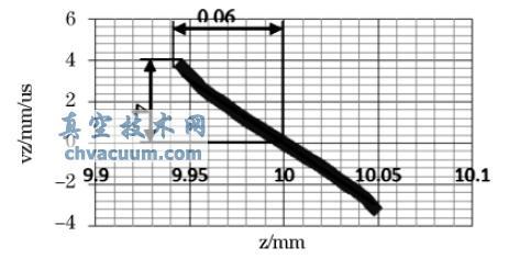 离子在z 方向上聚焦处的相空间图形