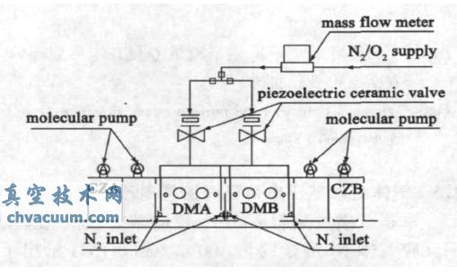 流量计的输出端与压电阀的输入端连接, 压电阀的输出端连接镀膜真空