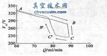 压电陶瓷阀特性在反应溅射AlN参数设置中的应用
