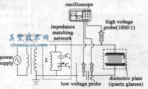 阻抗匹配对大气压氮气介质阻挡放电的影响