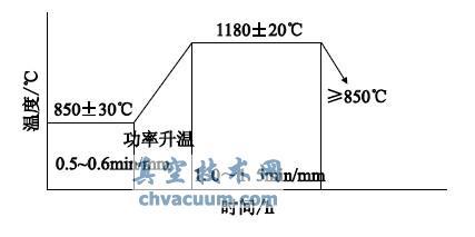 测电源外特征曲线的电路图