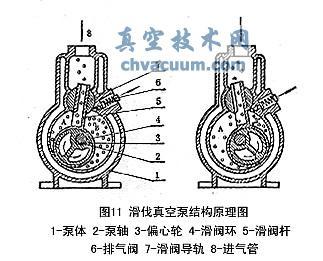 滑阀式真空泵的结构原理图及工作原理