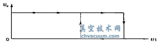 比较器的电压滞环特性