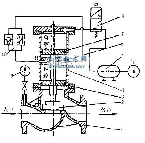 低压泄压阀(见图2) 主要有两大部分组成,即阀体1 和气,液阻尼缸.