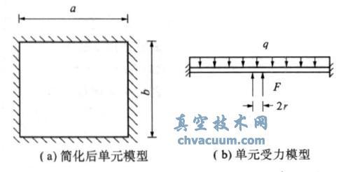 真空玻璃的支撑应力模型图