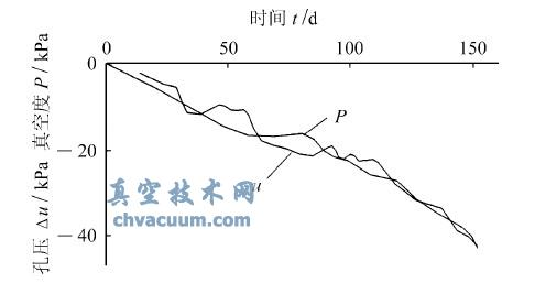 淤泥中真空度与孔压时间过程线