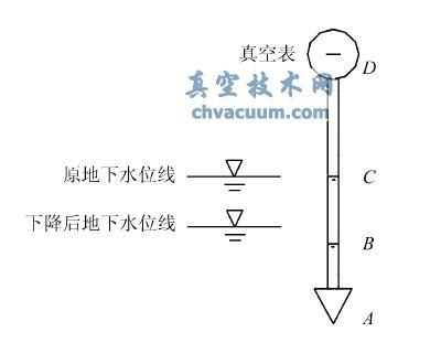 地下水位线以下真空度测点示意图