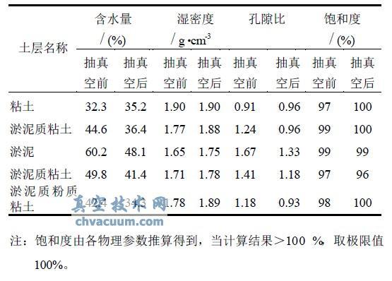 路桥污水处理厂真空排水预压前后土层物理指标变化表