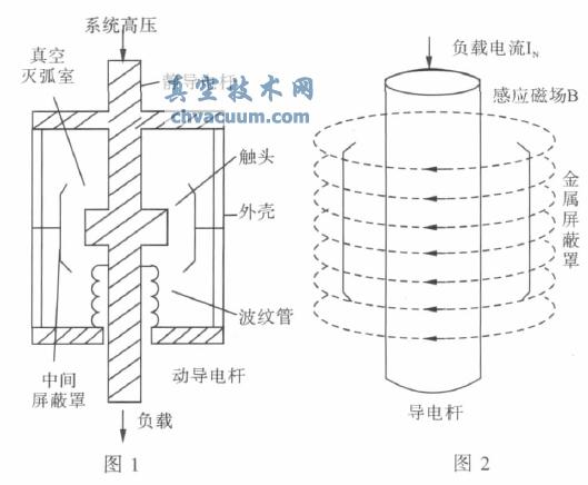 真空断路器灭弧室内真空度与介电常数联系机理研究