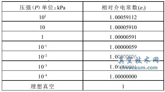 经过验证,干燥空气介电常数εr 的计算值与实验测量结果