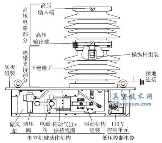 TDV10型直立式真空断路器有三个主要组成部分,如图2所示。   第一部分是高压电路部分, 高压电路部分装有可以开断交流电弧的真空泡。真空泡灭弧室通过注胶密封安装来与大气隔离。两个主触头安装在真空泡内部,一个是静触头,另一个是动触头。动触头的动作是由驱动机构来控制,在分合闸过程中,该动作机构实现动作时的方向性和稳定性。   第二部分为绝缘支持部分,绝缘支持部分包含安装于底板的下绝缘子,用于高压电路部分的安装支持,同时保证高压电路部分与地之间的绝缘性能。下绝缘子中间装有连接驱动机构和真空泡动触头的操纵杆