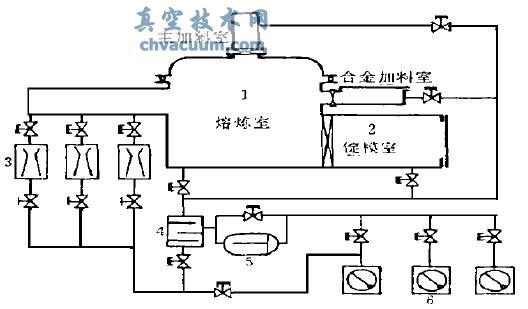 我厂使用的真空系统如图1所示,油增压泵的前级泵是一台抽速为1556L/s 的RA7001罗茨泵,罗茨泵前级泵是三台H150机械泵, 每台抽速为150L/s,其中一台作维持泵。在高真空阶段,三台机械泵都可以被切换到罗茨泵的前级。由于真空感应炉的极限真空和抽速是由三台主泵(油喷射增压泵)所决定的,因此在选配罗茨油环机组代替滑阀泵时,只要考虑所选的机组的抽速与原有的滑阀泵相同即可。    1.