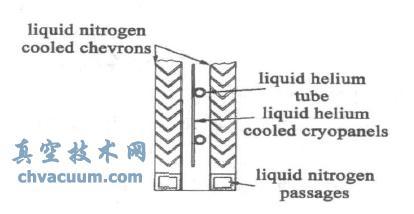 为了维持EAST-NBI内的真空环境以满足中性束生成与传输过程对真空压力分布的要求,设计了EAST-NBI用差分式低温冷凝泵。本文概述了中性束注入加热的原理以及EAST-NBI真空系统的组成,详细阐述了EAST-NBI用差分式低温冷凝泵的结构设计,抽速和冷凝面积的确定,液氦系统和液氮系统热负荷的计算等关键问题。该差分式低温冷凝泵通过在EAST-NBI综合测试台上进行大量实验验证,完全满足EAST-NBI对真空系统的要求。   中性束注入加热(neutral beam injection,简称NBI)主