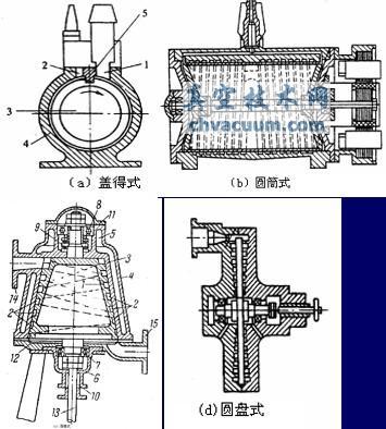 gaede牵引分子泵的结构原理图如上所示,泵腔内有可旋转的转子,转子
