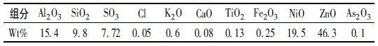 S-Zorb 吸附剂样品的XRF 分析结果