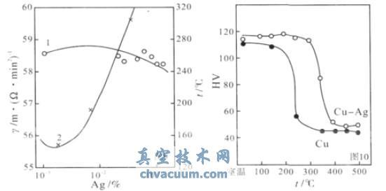 (1) 采用锻造工艺   由于紫铜优良的导热性能和液态下良好的流动性、吸气性和氧化性,较大的线膨胀系数,焊接中易出现裂纹、气孔,增加了卷焊坩埚纵焊缝的焊接难度;使用过程中,筒体的锻造组织和焊缝的铸态组织性能差异较大,铸态组织首先产生收缩变形;坩埚底部凸台部分的焊接结构,因承受铸锭重量和底垫热变形的拉应力,产生收缩变形。在底部密封面划伤、变形等受损的情况下,因有焊缝,修复方法方式受限制。而锻造坩埚因两道环焊缝在上部法兰处,法兰是从筒体底部套装,利用筒体处的止口固定法兰,承受铸锭重量,所以,焊缝仅起密封作