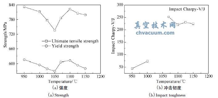 不同温度固溶处理后25Cr-7Ni-4Mo-N 钢的力学性能