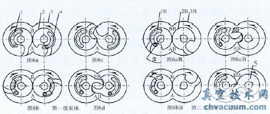 (1)单级爪泵的工作原理:   如图1 所示,在图1a 位置A 腔和进气口4接通,随着转子对的同步反方向运动A 腔容积变大,气体就吸入泵内,B 腔内的气体也在转子对的作用下得到了逐渐压缩,我们称为吸气过程;图1b 位置A 腔容积继续变大,继续吸气,同时,B 腔的容积在转子对的同步反方向运动下逐渐变小,运动到和排气口接通的位置气体通过排气口排到下一级,这个过程一直会持续到图1c 位置,吸气和排气同时进行,简称为吸排气过程;在图1c 位置A 腔达到了最大容积,吸气结束和B腔的容积达到了最小,排气结束。转子