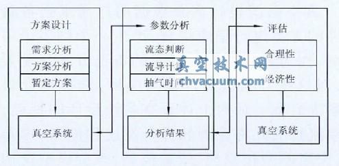 综合上述对方案生成和评价两个阶段的定义和真空系统设计的必要步骤