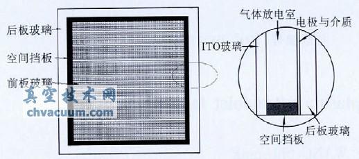 图1 给出了平板等离子体紫外灯的结构:前板玻璃、后板玻璃、介质层和放电气体间隙。前板玻璃采用约2.8 mm的ITO 玻璃构成;后板电极采用铝箔与玻璃粘接技术制作,在铝箔表面通过阳极氧化方法制作一层约20 μm 厚的介质层(多孔氧化铝,如图2所示)。气体间隙0.71 mm,紫外灯采用常规方法进行密封,工作时以脉冲方波直流驱动(频率为40 kHz,脉冲宽度为2 μs)。   放电气体采用氮气和氩气混合,其中氮气含量从1 vol%变化到20 vol%。灯具及测试系统如图3 所示,电压电流采集到电