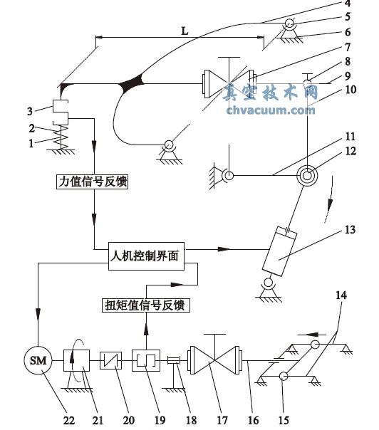 阀门扭矩和弯矩安全性能综合试验装置( 图1和图2) 采用一体化整体结构综合设计,数字化闭环控制系统,可以检测金属及非金属材料的扭矩、弯矩性能,测量准确度和稳定性较常规的检测方法进一步提高。   扭矩性能试验由伺服驱动系统带动减速器,减速器与动态扭矩传感器之间安装弹性联轴器,使得减速器与动态扭矩传感器中心轴相连能顺利进行转动能量的传递,而且解决异轴相连导致不同轴等问题,不会使产生的弯矩对检验结果准确度有影响。动态扭矩传感器与轴承座的连接采用硬连接,阀门试样可直接从动态扭矩传感器上感应其扭矩值。阀门出口端