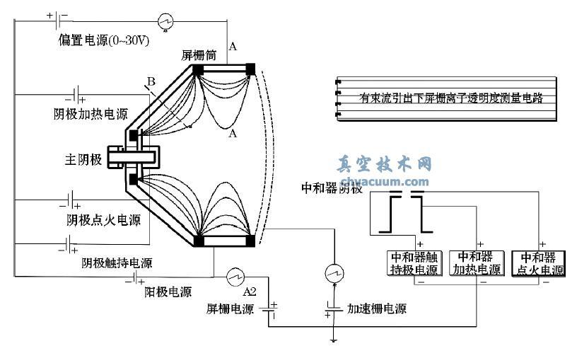 离子推力器是电推进的一种,其特点是推力小,比冲高,广泛应用于空间推进,如航天器姿态控制、位置保持、轨道机动和星际飞行等。其主要由空心阴极,放电室和栅极组件三部分组成,推进剂进入放电室后与空心阴极逸出的电子在放电室内磁场的作用下碰撞电离,产生的推进剂离子被栅极组件捕获后,在栅间电场的加速下高速喷出产生推力。其中,栅极组件的束流引出效率对于评估放电室和栅极组件的优化设计具有重要意义。若知道单位时间内从栅极组件喷出的推进剂离子量与注入放电室内的推进剂总量间的比例关系,就能直接了解束流引出效率。在此基础上提出