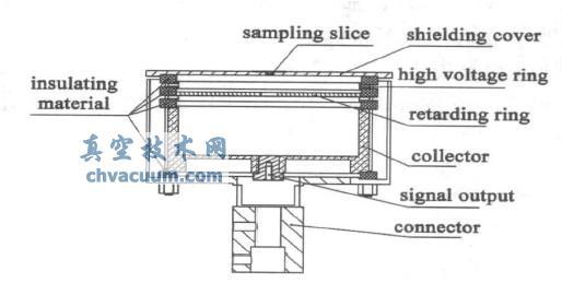 减速电场能量分析器结构示意图