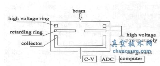 能量分析器测量电路示意图
