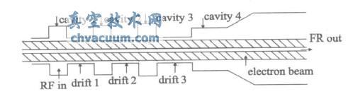 典型的四腔回旋速调管互作用电路示意图