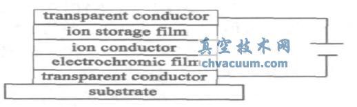 电致变色薄膜器件的结构示意图