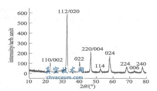 La1-xSrxMnO3材料具有热致相变特性,成为具有潜在应用前景的空间小卫星热控功能材料。La1-xSrxMnO3 是一种结构非常敏感性材料,掺杂比例对其结构和性能影响很大。本项研究中采用传统的固相反应方法,通过控制烧结温度、退火时间、成分配比等关键工艺参数,制备出不同掺杂比例的La1-xSrxMnO3陶瓷片。利用X 射线衍射分析了薄膜的成分、相结构、结晶情况。实验研究表明,La1-xSrxMnO3材料是结构敏感化合物,随着不同比例Sr掺杂,La1-xSrxMnO3材料的微结构将发生很大的变化。