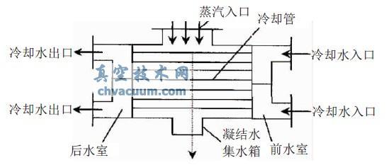 在正常生产中,影响真空度高低的原因有:汽轮机负荷;冷却水进出口温度和流量;凝汽器传热面积和传热系数;凝汽器传热表面状态;真空喷射器工作情况等因素。下面结合生产实际,对以下几方面的主要原因进行具体说明。 2.1、主冷凝器冷却水流量小,换热效率差   氮气压缩机主冷凝器冷却水处于四大机组末端,总管水量的变化对机组的影响比较明显(见表1)。 表1 氮气压缩机在同等负荷状态下参数运行对照表    从压缩机段间换热器冷却水量变化可以看出,水量的变化引起真空度的变化非常明显,水量降低,主冷凝器的换热效率下降,真空