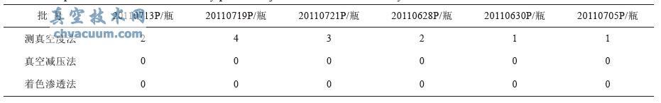 冻干粉针剂包装密闭系统密封性不合格样品数表
