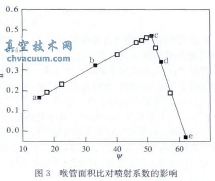 蒸汽喷射真空泵抽空管道内壁积灰对真空度的影响