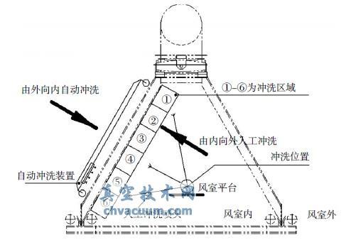 直接空冷机组提高运行真空度的探讨