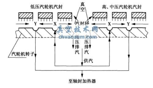 汽轮机在启动或低负荷下的汽封系统