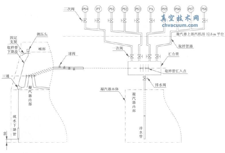 凝汽器真空度测量取样设计和施工改造后示意图