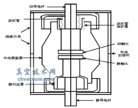真空灭弧室的基本结构
