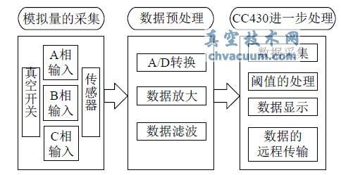 系统总体框图