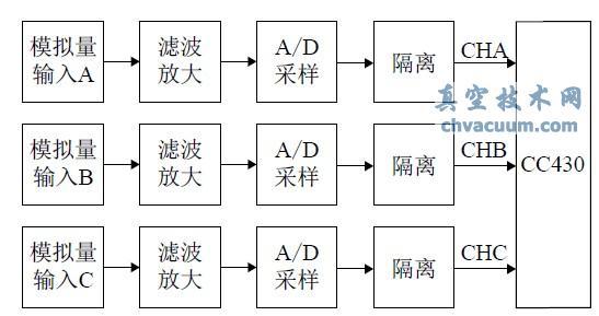 2.1、真空度在线监测系统结构框图   本文系统主要是通过监测屏蔽罩的直流电位信号来分析其与真空度的关系来判断灭弧室内真空度的变化情况,设计结构如图2 所示。传感器探头分别接在真空开关A、B、C 三相的三个真空灭弧室内,其对真空灭弧室的屏蔽罩电信号进行采集并输出,信号经AD 转换处理后进行滤波、放大预处理,CC430 对预处理后的数据进行采集、分析以及比较,来评估灭弧室内的真空状况并显示。当真空度低于标准真空度值时发出报警,并通过无线将报警信息发送给远程的工作人员以提醒。CC430 的最小系统如图3