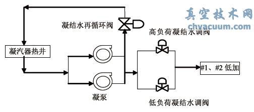凝汽器水位控制原设计由这三个调门共同实现
