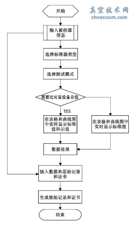 真空计电参数检定程序流程图