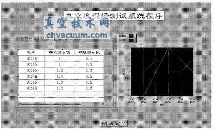 真空度现场测试系统程序前面板图